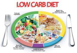 Chìa khóa của việc ăn kiêng giảm cân Low Carb là bạn phải giảm thiểu tối đa dung nạp carbonhydrate vào cơ thể.